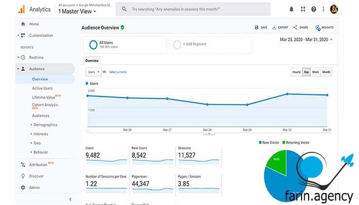 ابزارهای بررسی سئو Google Analytics