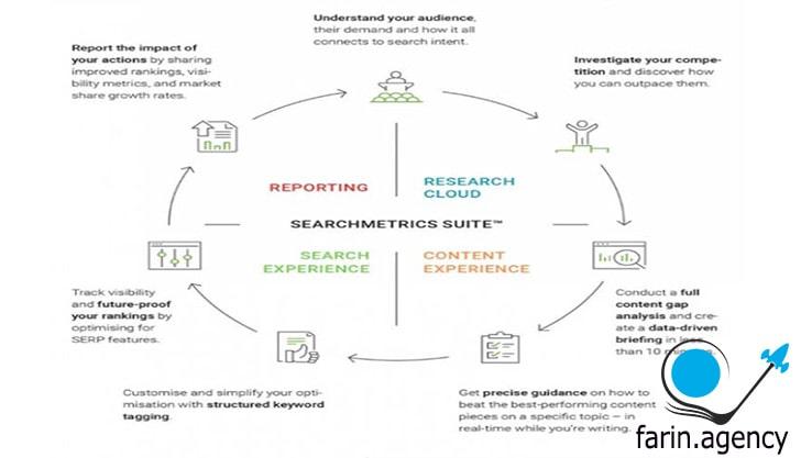 ابزارهای بررسی سئو Searchmetrics
