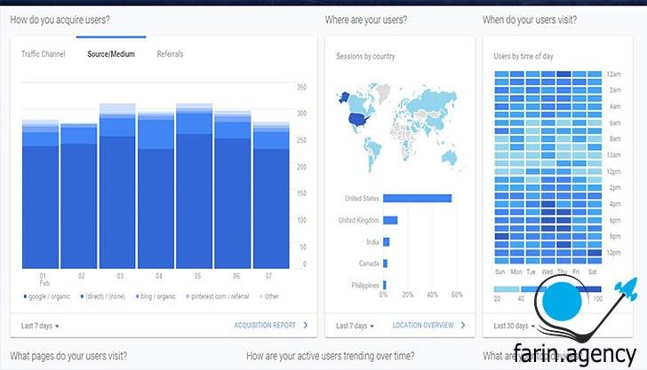 گوگل آنالیتیکس و سایت دکوراسیون داخلی